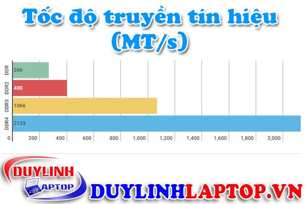 Ram Samsung 2GB DDR3 Bus 1333Mhz chất lượng tốt